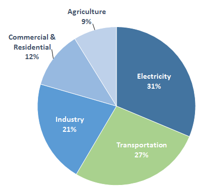 US Greenhouse Gas Emission sources by sector 2013