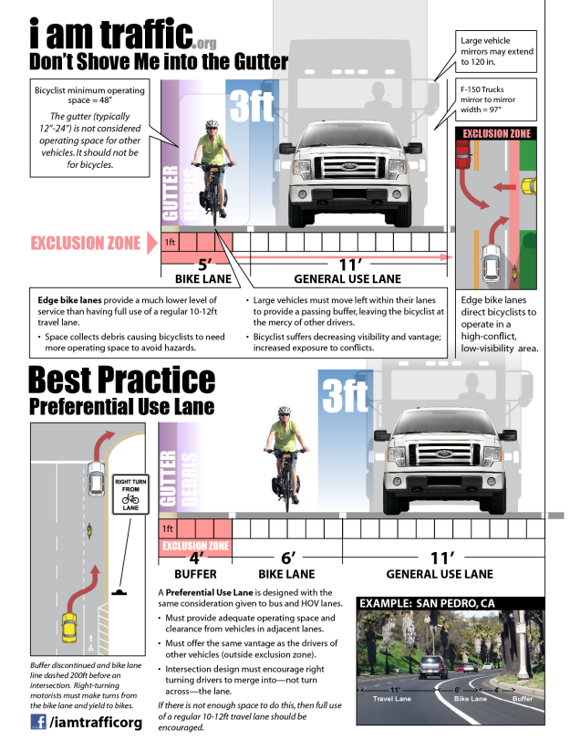 bike lane preferred safe design iamtraffic